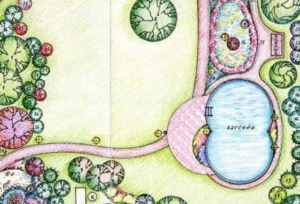 Генеральный план и предварительная смета ландшафтного дизайна