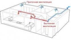 Как обустроить приточно-вытяжную вентиляцию
