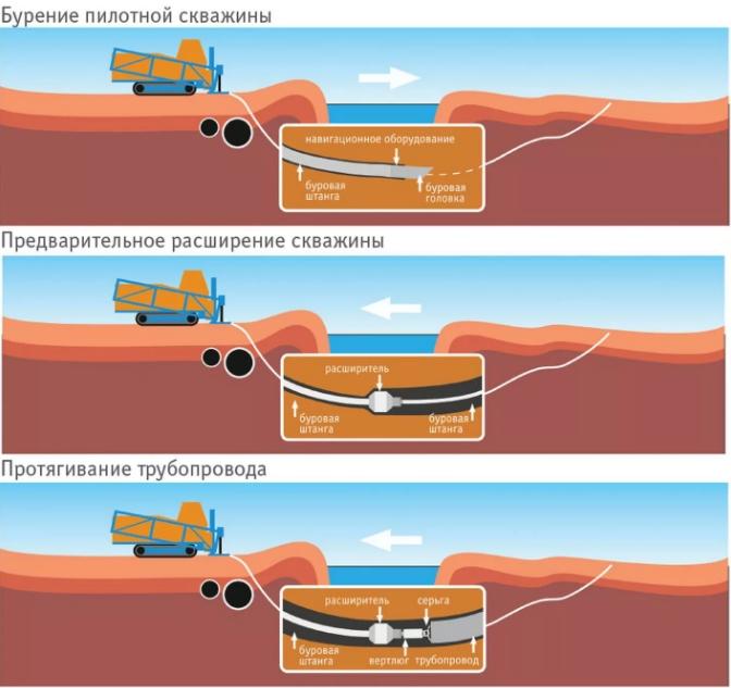 Осуществление процедур по прокладке трубопроводных линий способами ГНБ