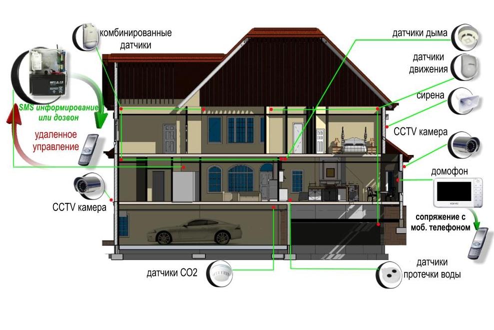 Автоматические распашные ворота в умном доме